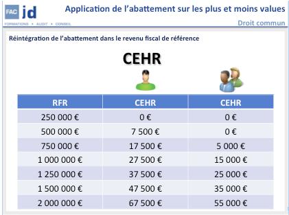 Quelques difficult s d application du nouveau r gime d - Plafond revenu fiscal de reference 2014 ...