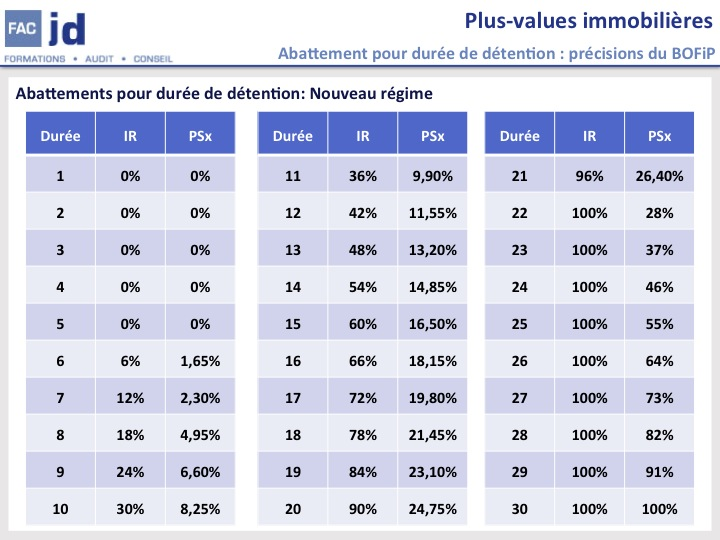 Plus Value Immobilieres Cession De L Immeuble Par Une Sci Ou